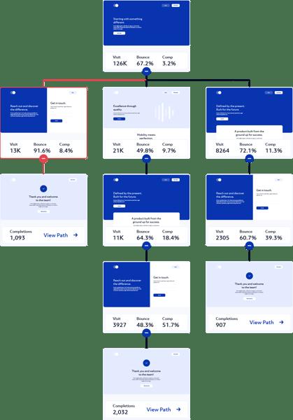 Blue Green Analytics visitor journey flow
